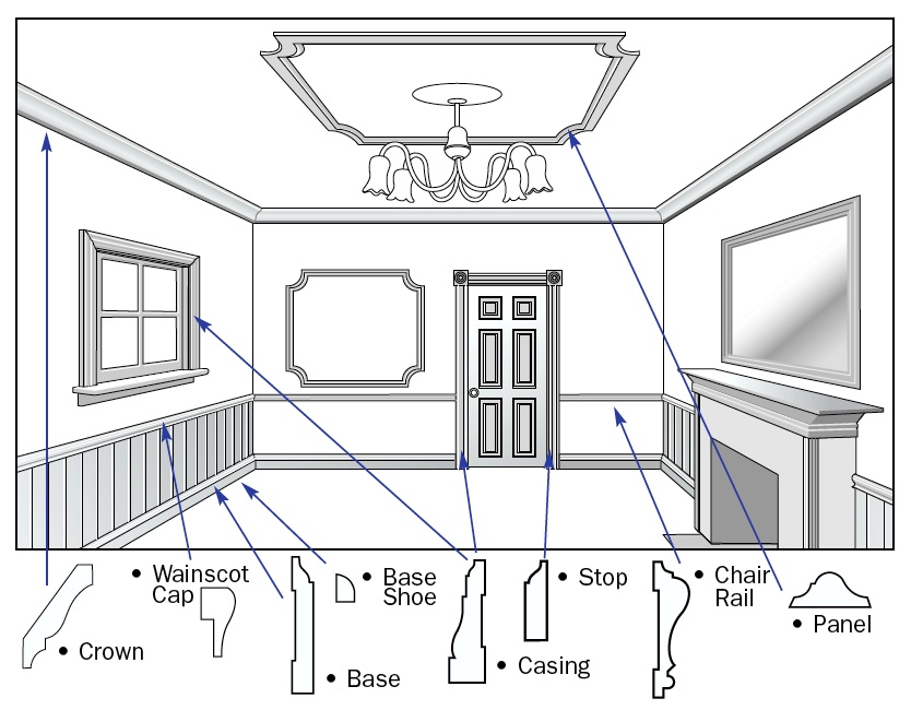 Molding's everywhere! Every home needs some wood molding and some home need a LOT of it.